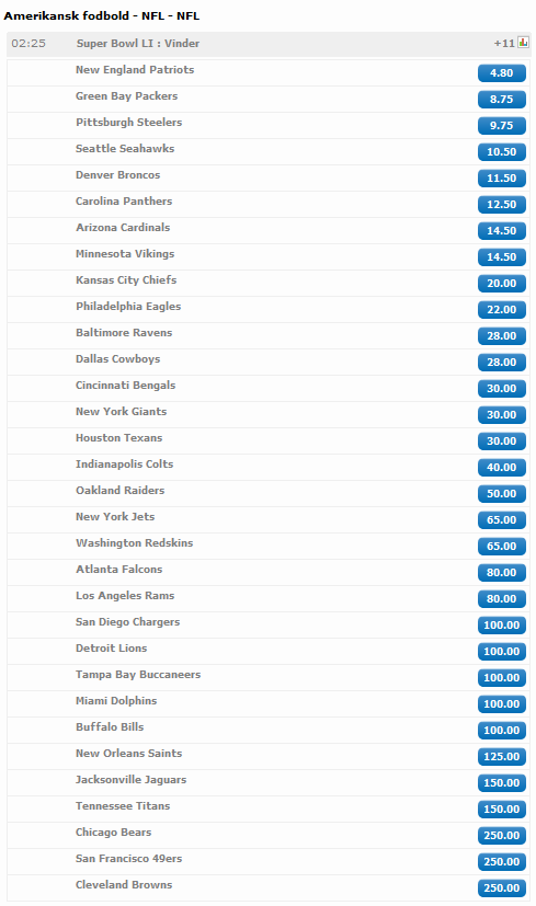 odds_nfl_super_bowl_li